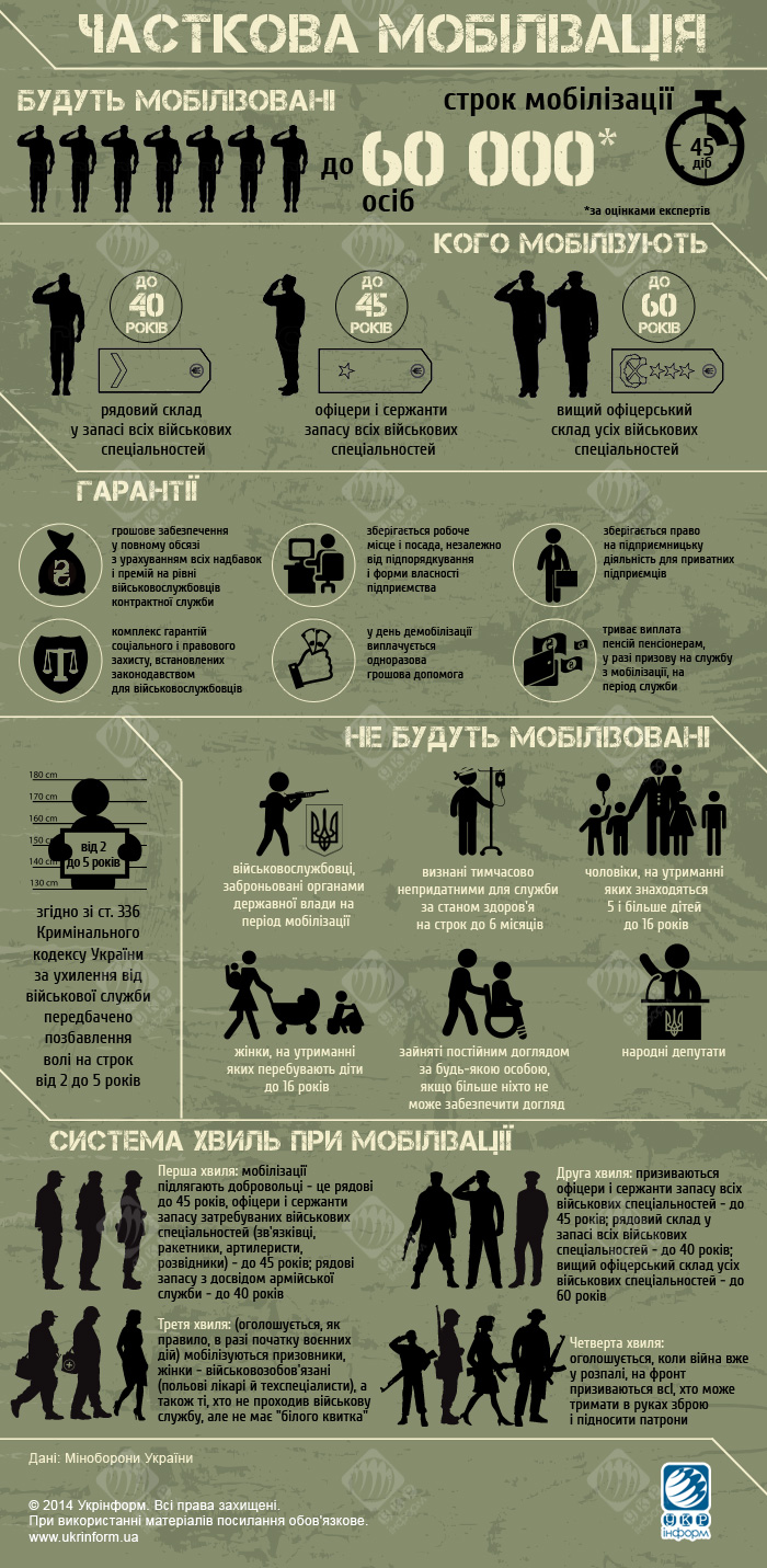 mobilization_ukraine