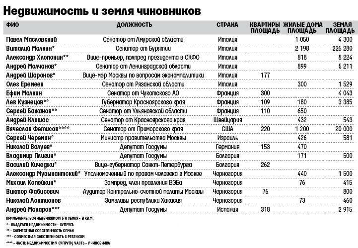 Недвижимость чиновников РФ2