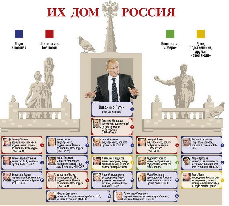 Российская верхушка 2