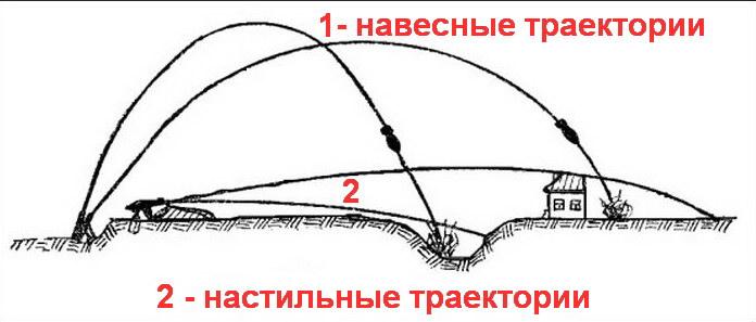 Навесные и настильные траектории